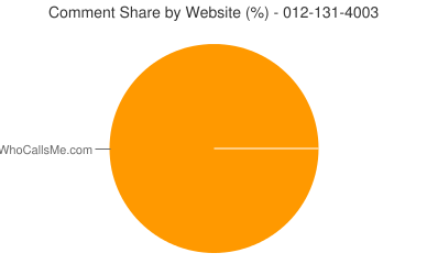Comment Share 012-131-4003